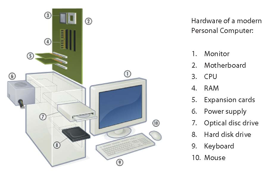computer and basic operations Computer basic skills microsoft windows pcs we use a conversational and non-technical way to introduce the introductory skills that you will need to develop in order to become.